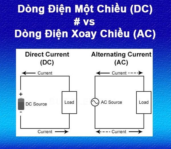 dong-dien-1-chieu-va-dong-dien-xoay-chieu