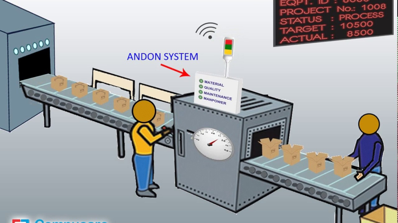 Bộ đếm sản phẩm của hệ thống Andon