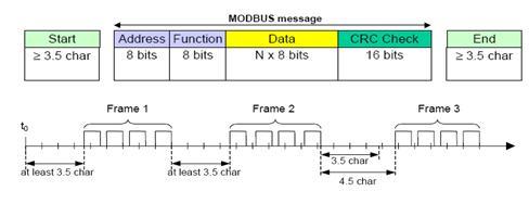 Cấu tạo của giao thức Modbus RTU
