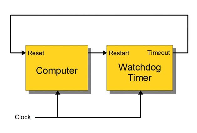 Cơ quan giám sát gián đoạn của Watchdog timer