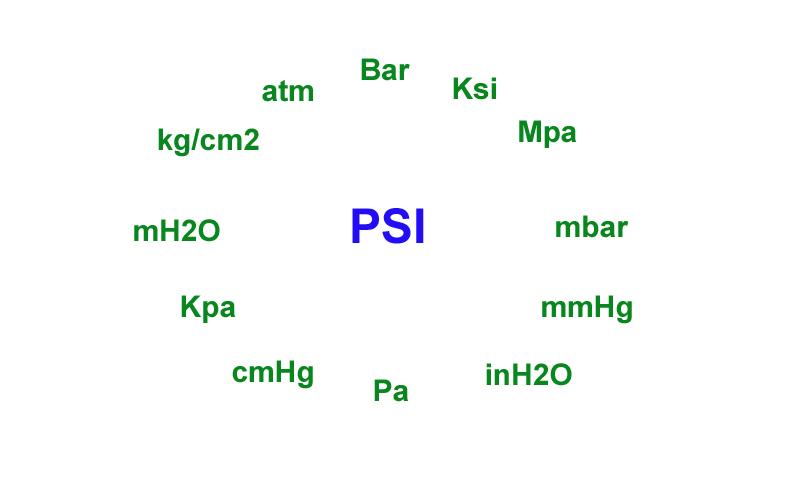 Đơn ị PSI là gì?