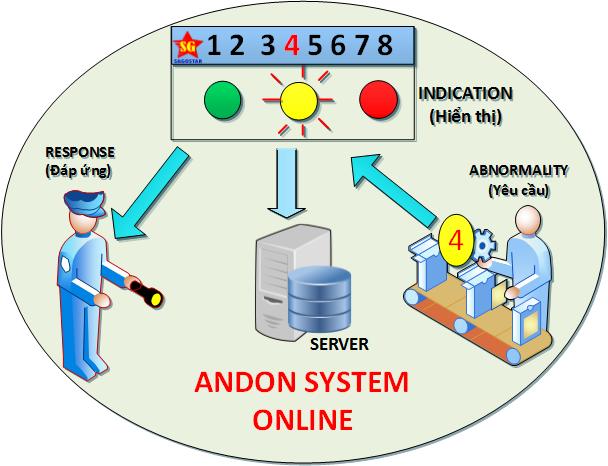 Nguyên lý Yêu cầu - Hiển thị - Đáp ứng của hệ thống Andon