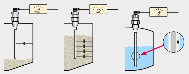 Nguyên lý hoạt động Cảm biến đo mức dạng điện dung