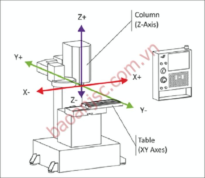 Nguyên lý hoạt động của Máy CNC