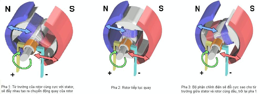 Nguyên lý hoạt động động cơ điện 1 chiều