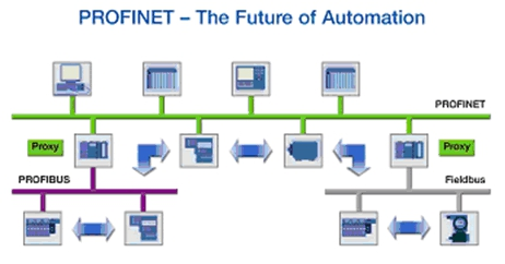 Profinet - The future of Automation