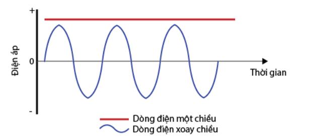 Tần số dòng điện