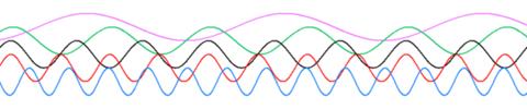 Sóng điều hoà với tần số khác nhau