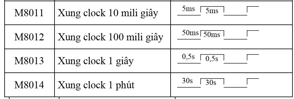 Thanh ghi bit dữ liệu đặt biệt trong plc mitsubishi