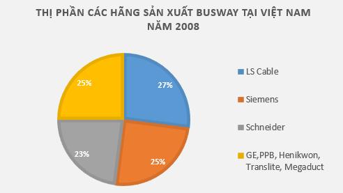 Thị phần các hãng sản xuất hệ thống thanh dẫn busway trên thế giới