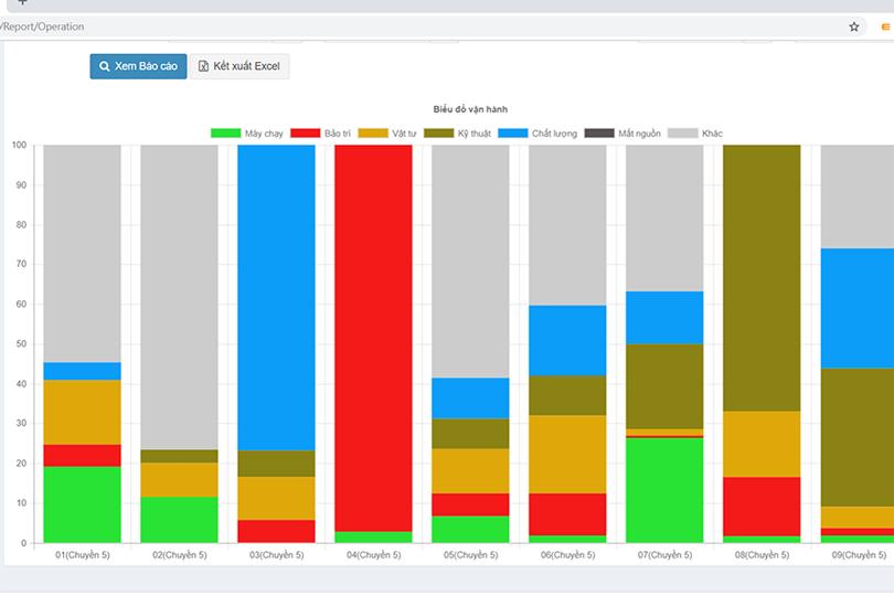 Bảng thống kê các sự kiện của hệ thống Andon
