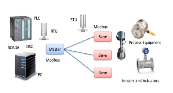 Ứng dụng của giao thức Modbus RTU
