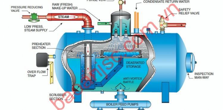 Gia nhiệt sử dụng nồi hơi (steam boiler)