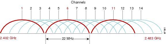 Sử dụng các kênh sóng độc lập rất cần thiết với khu vực có ứng dụng chuyển đổi số
