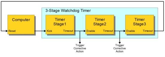 Cơ quan giám sát nhiều tầng của Watchdog timer
