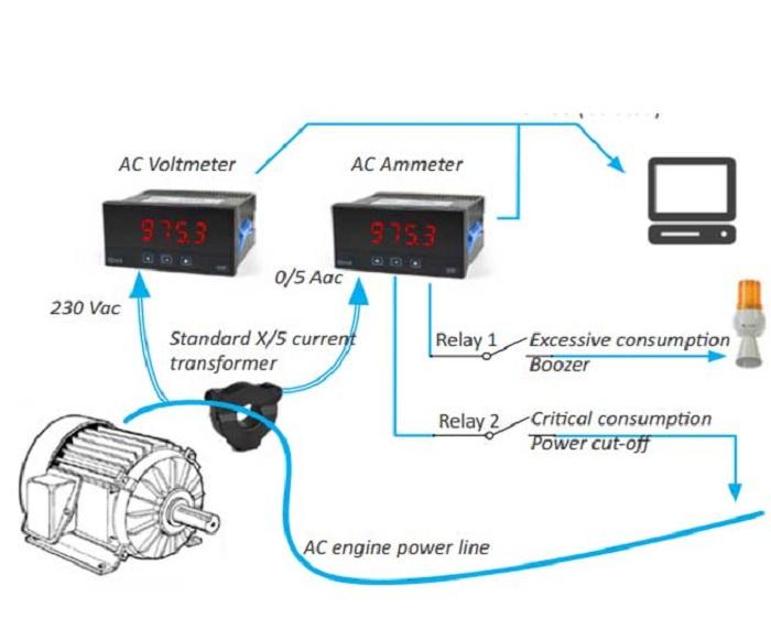 Hình 3.1 : Ứng dụng của tín hiệu Analog điều khiển thiết bị phụ tải