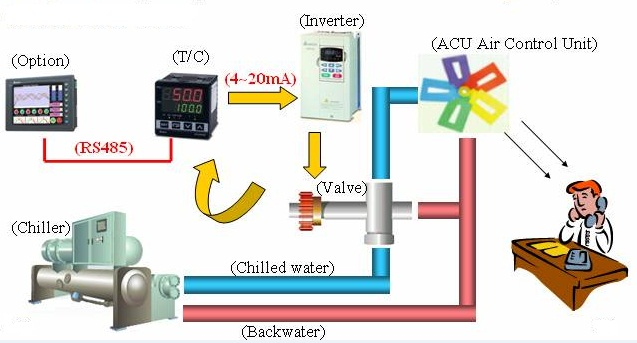 Ứng dụng biến tần cho hệ thống HVAC