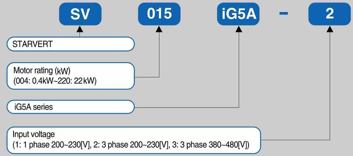 Cách lựa chọn biến tần LS Starvert iG5A Series