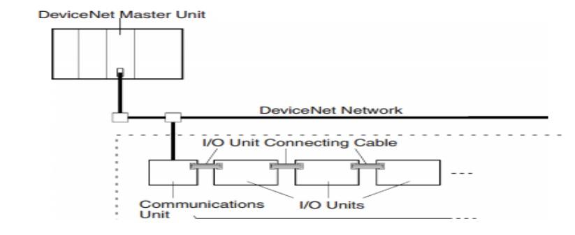 Cấu trúc của mạng Devicenet