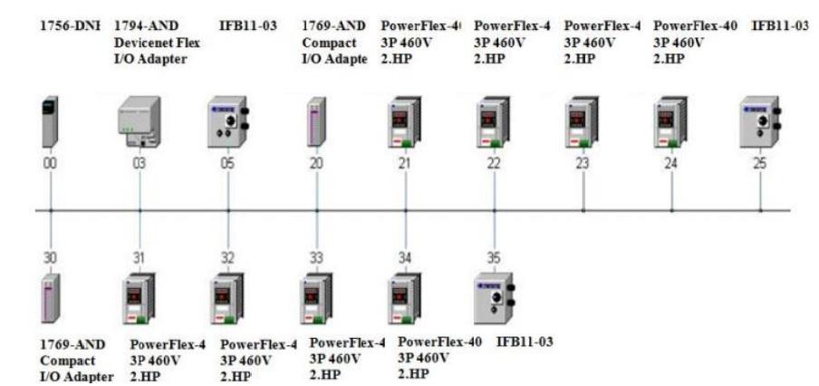Mô hình kết nối thiết bị qua mạng Devicenet