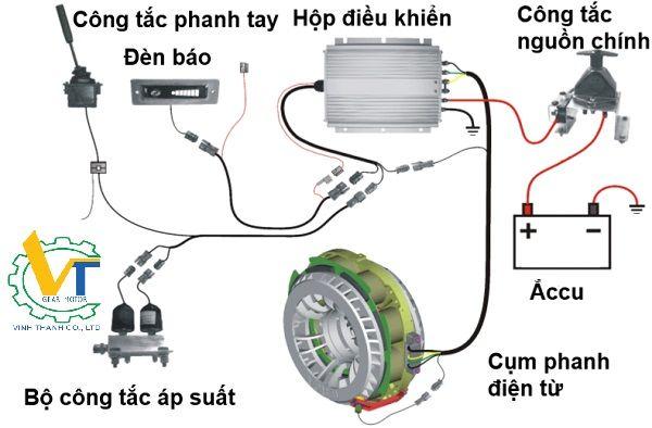 Cấu tạo hệ thống phanh điện từ/ thắng từ
