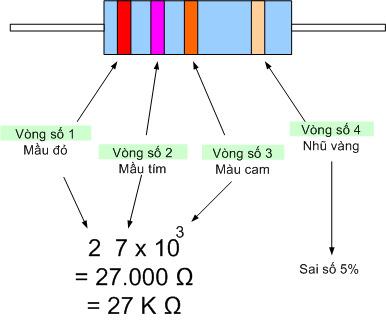 cách đọc điện trở 4 vạch màu