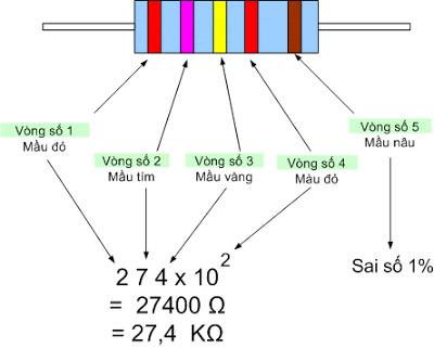 cách đọc điện trở 5 vạch màu