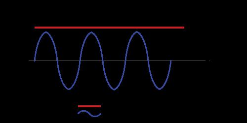 Sự khác nhau giữa dòng điện xoay chiều và dòng điện 1 chiều